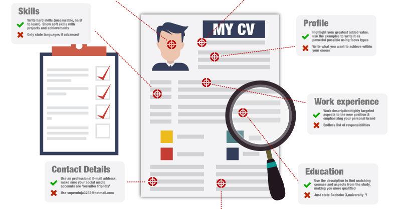 Getting The Cv Basics Right How To Write A Cv Cv Template